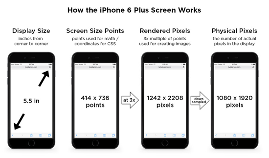 iPad Screen Resolution Display Size Information